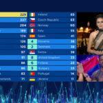 סטטיסטיקה: ישראל ואירופה באירוויזיון