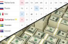 הימורים: ליטא בראש. ישראל מטפסת למקום 21