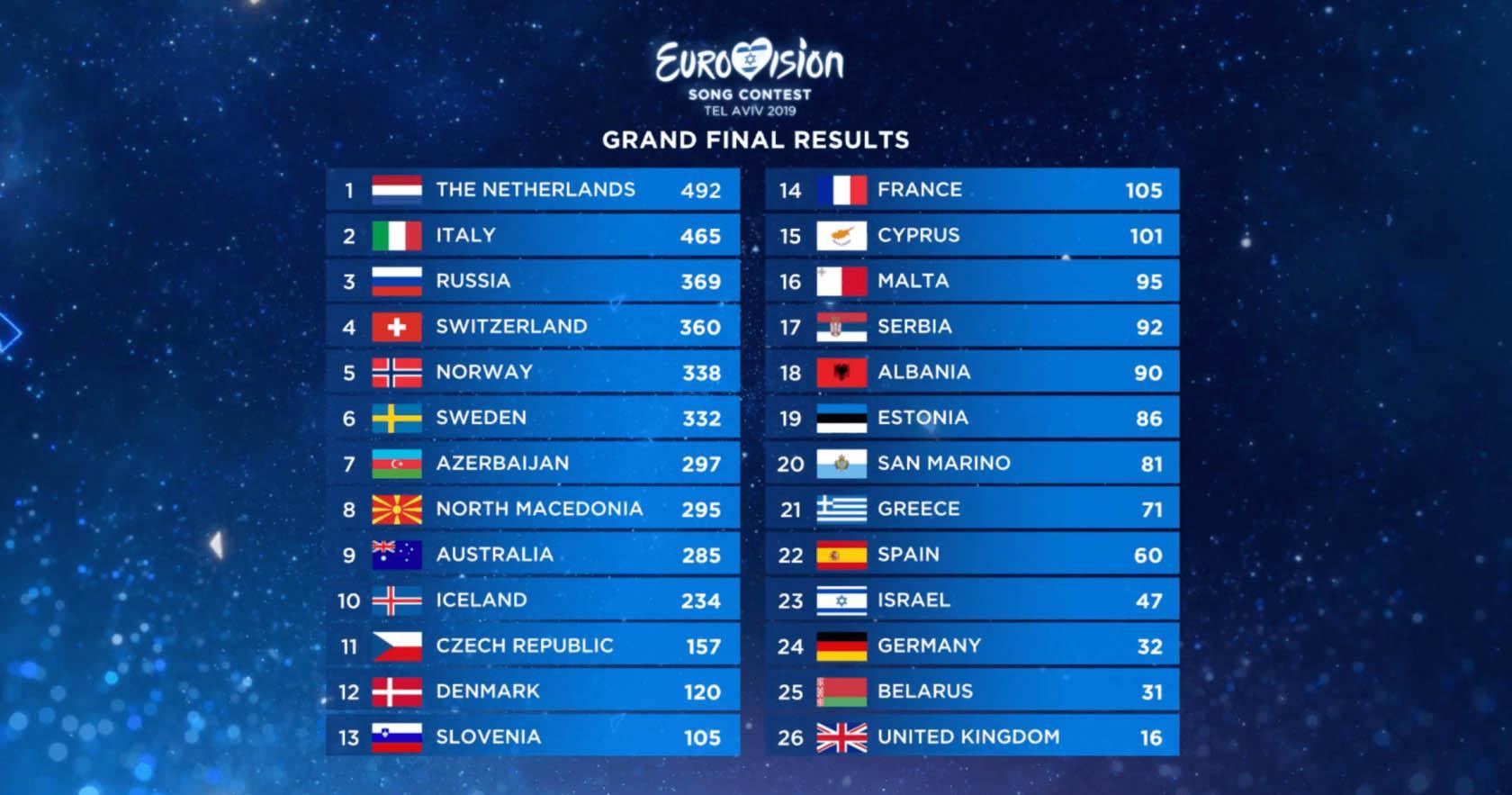 Scoreboard Eurovision 2019